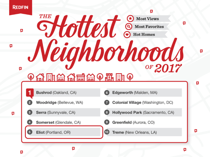2017 Hotest Neighborhoods