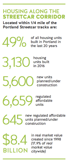 Streetcar Housing Statistical Numbers