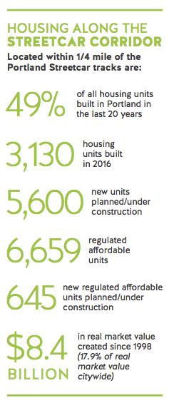 Streetcar Housing Statistical Numbers